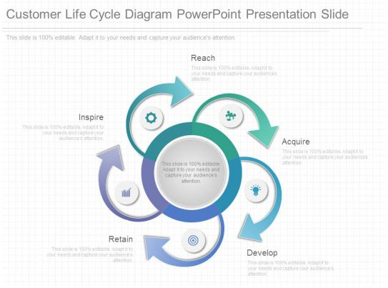 customer life cycle diagram The product life cycle is an important concept in marketing it describes the stages a product goes through from when it was first thought of until it finally.