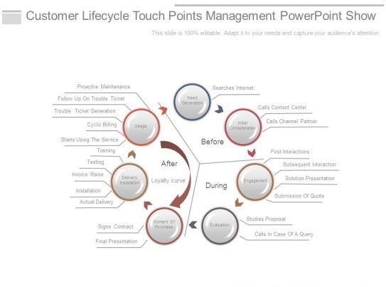 skillfully designed management slides showing customer