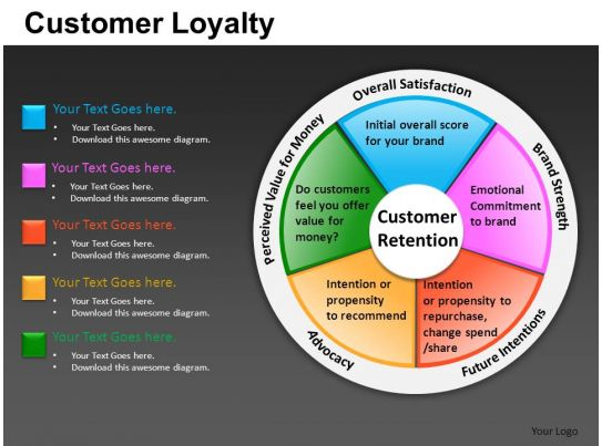 the four cs of customer loyalty This loyalty-based modelreplaces the four ps with three cs: customer  engagement, customerexpectations, and customer loyalty loyalty-based metrics  let.