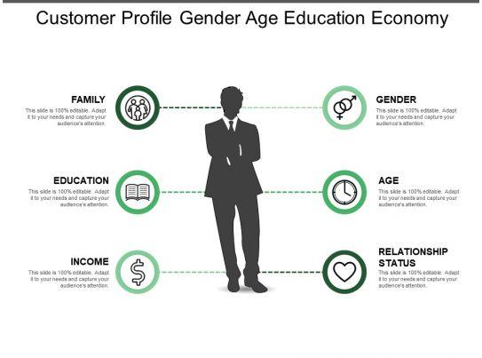 Customer Profile Gender Age Education Economy Powerpoint
