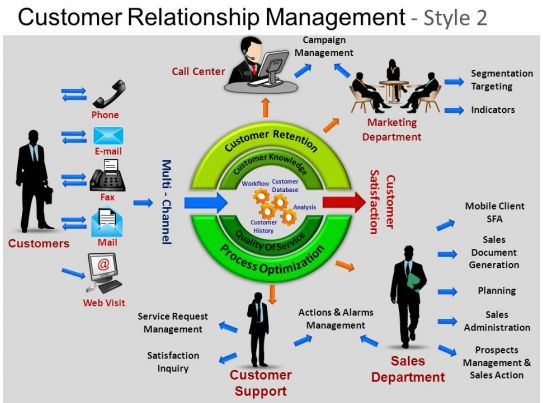 Customer Relationship Mgmt 2 Powerpoint Presentation ...