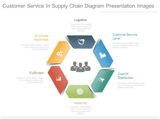 Customer    Service    In Supply Chain    Diagram    Presentation Images   Presentation Graphics