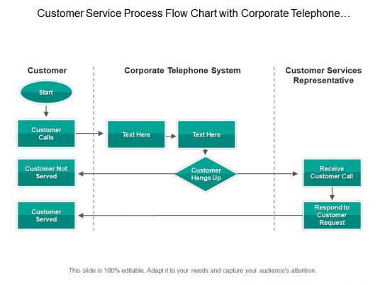 Customer Service Process Flow Chart With Corporate Telephone System