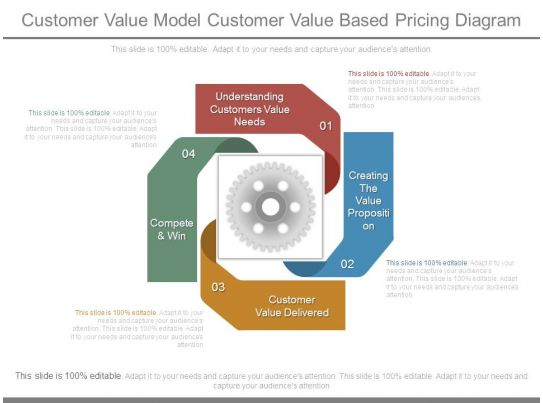 an analysis of the topic of the research of the business services and the concepts of customer value Those fundamentals comprise the value chain analysis,  cost and value writing for business process trends,  customer service.