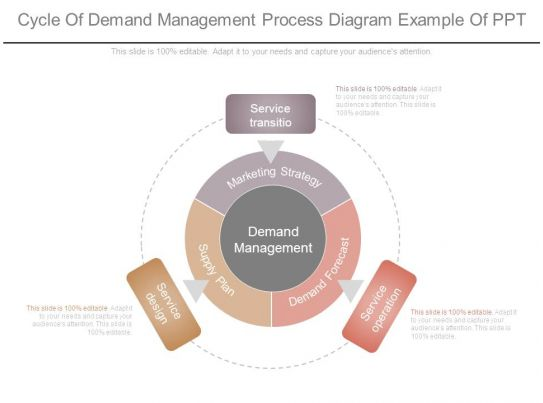norm management process cycle The six-phase comprehensive project life cycle model including the project  business process management (bpm) model as a holistic management approach the bpm.