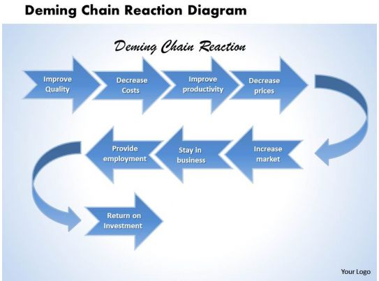 deming chain reaction diagram powerpoint template slide