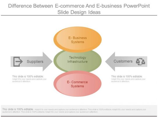 difference between e commerce and e business powerpoint
