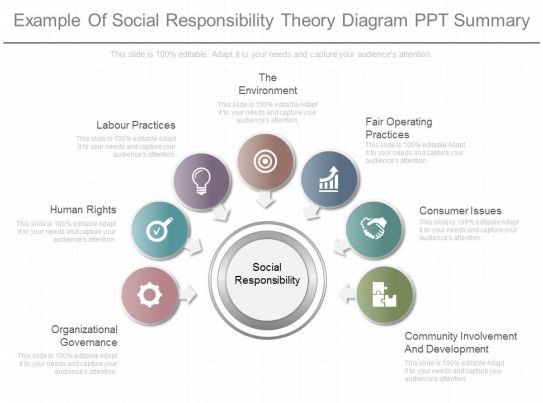 an overview of the concept behind corporate social responsibility Research overview: this report is csr as a concept in itself proves to be even more complex corporate social responsibility in procurement.
