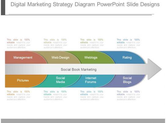 Digital Marketing Strategy Diagram Powerpoint Slide