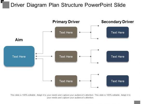 driver diagram plan structure powerpoint slide