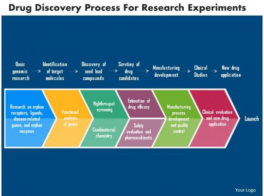 Drug Discovery Process For Research Experiments Flat