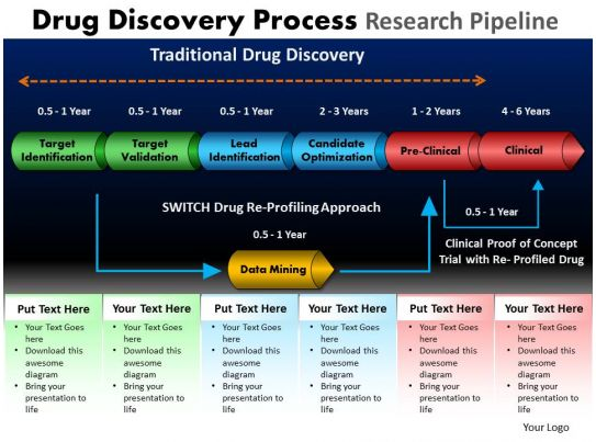 Drug Discovery Process Research Pipeline Powerpoint Slides