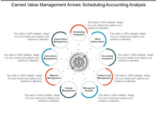 earned value management thesis Earned value management implementation guide (evmig) [scroll down the page that opens to evm system surveillance, risk planning, § 15 to find the link to the.