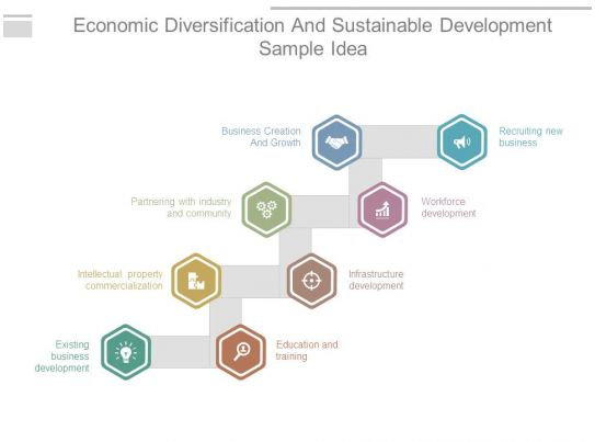 Economic diversification strategy
