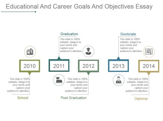 educational career objectives essay Career planning that's related to organization is primarily development process that includes establishing the goals and objectives for employees and formulating strategies to establish the goals and set objectives through specific means and effective evaluation.
