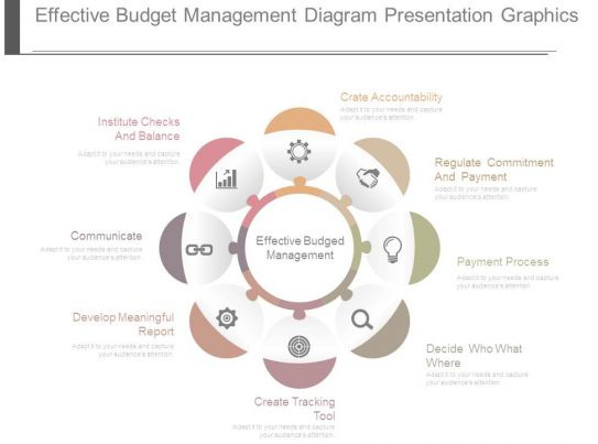 managing ones budget effectively The importance of public expenditure management in modern budget systems 283 izing sources productively, effectively and sensitively (allen, tommasi, 2001, p19.