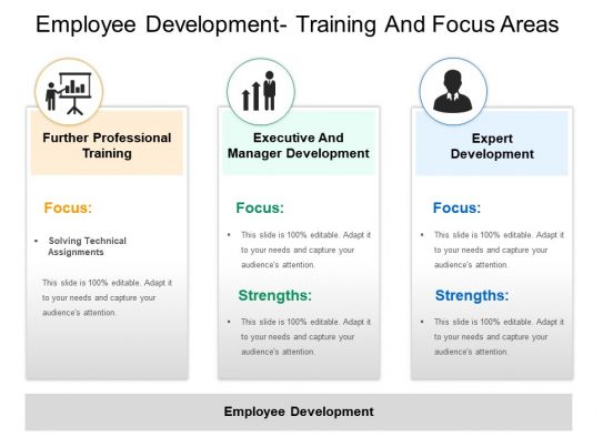 employee development training and focus areas