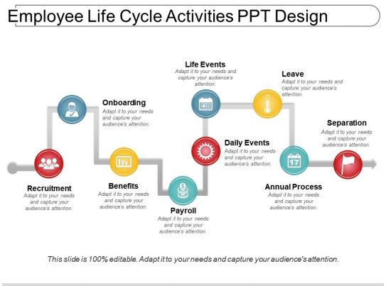 employee life cycle activities ppt design