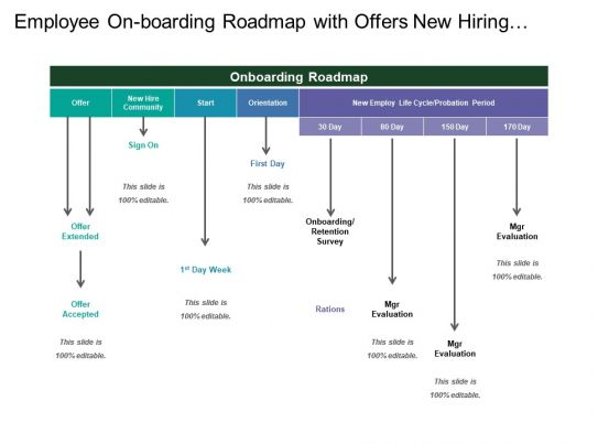 employee on boarding roadmap with offers new hiring