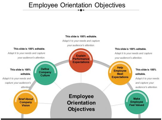 employee orientation objectives ppt example 2018