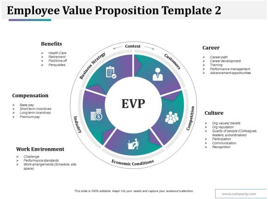Employee value proposition template 2 ppt styles guide powerpoint employee value proposition template 2 ppt styles guide powerpoint presentation designs slide ppt graphics presentation template designs accmission Choice Image