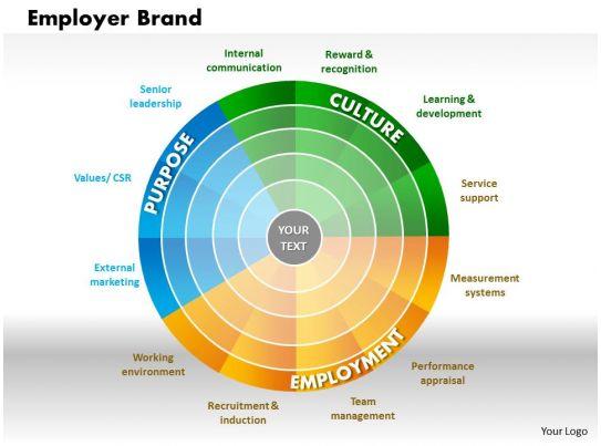 employer brand powerpoint presentation slide template