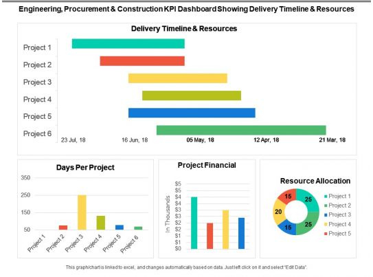Engineering Procurement And Construction Kpi Dashboard