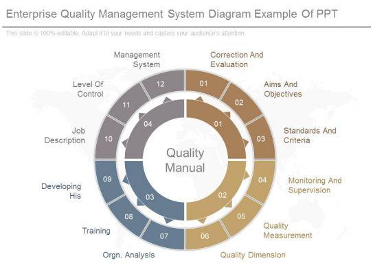 Enterprise Quality Management System Diagram Example Of Ppt