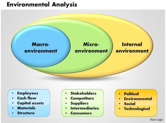 Environmental Analysis powerpoint presentation slide ...
