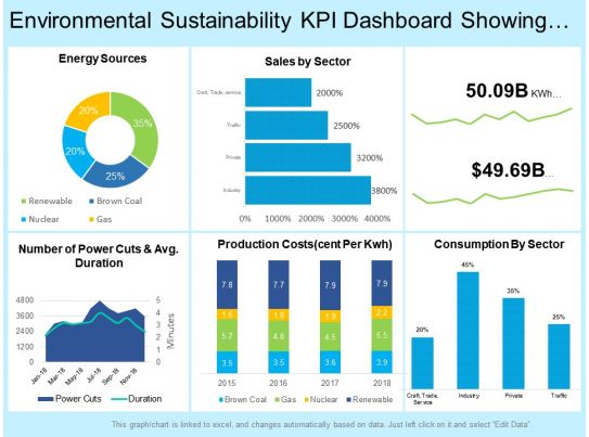 environmental sustainability kpi dashboard showing total