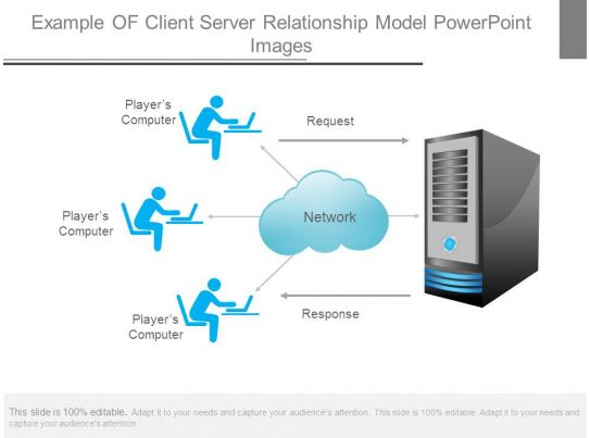 Example Of Client Server Relationship Model Powerpoint