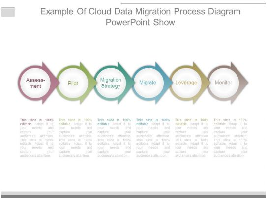 data migration strategy template - example of cloud data migration process diagram powerpoint