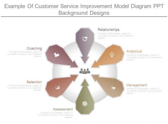 example of customer service improvement model diagram ppt. Black Bedroom Furniture Sets. Home Design Ideas