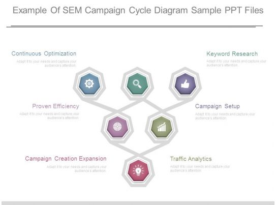 example of sem campaign cycle diagram sample ppt files