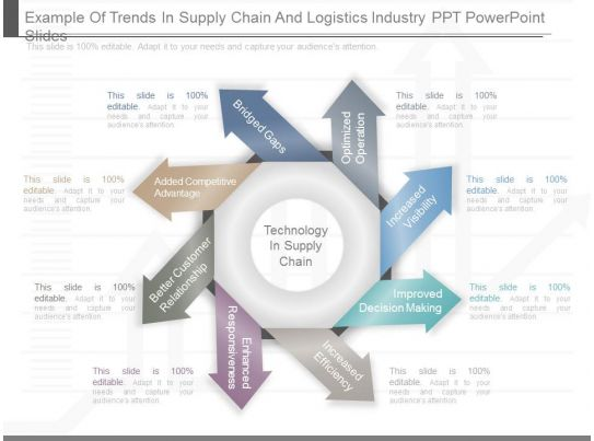 example of trends in supply chain and logistics industry