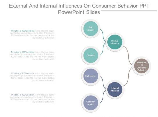 external influences in consumer behavior The consumer behaviour or buyer behaviour is influenced by several factors or  forces they are: 1  external environment and the elements of the marketing mix.