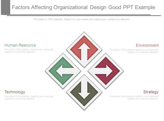factors affecting organizational design Organizational design creates operational relationships between people factors to consider when designing an organization structure.