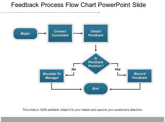 Feedback Process Flow Chart Powerpoint Slide Powerpoint