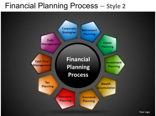 financial planning process 2 powerpoint presentation