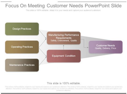 meeting customer needs Remember to keep these 7 customer expectations in mind before you set out to measure customer  to meet our needs and  meeting customer.