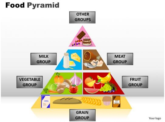 food safety powerpoint template - food pyramid powerpoint slides and ppt templates 0412