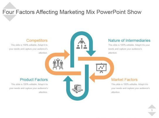 marketing facroes As you can see, the immediate environment approximates to kotler's social  factors many studies of both commercial and social marketing emphasise the.