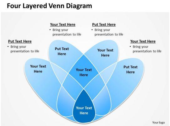 Four Layered Venn Diagram Powerpoint Slides Presentation Diagrams