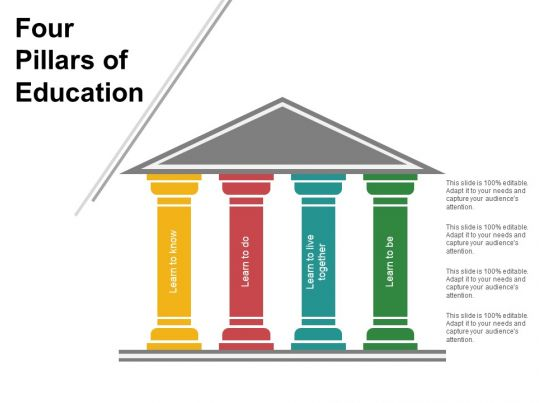 Four Pillars Of Education Sample Of Ppt Powerpoint