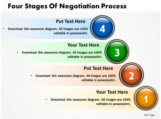 Four sales presentation methods
