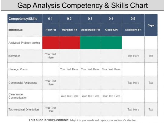 Gap Analysis Competency And Skills Chart Powerpoint Layout ...