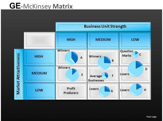 ge matrix process The ge matrix / mckinsey matrix (mkm) is a model to perform a business portfolio analysis on the strategic business units of a corporation.