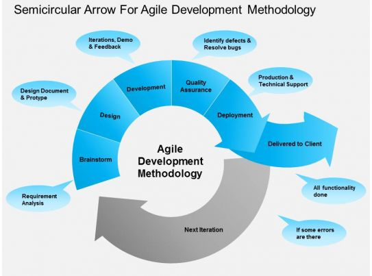 it describes agile methodologies Agile processes and methodologies: a  sdlc is a framework that describes the activities performed at each stage of a software  the documentation in agile.