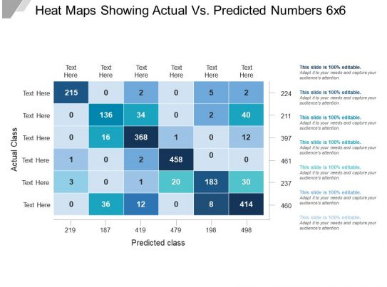 heat maps showing actual vs predicted numbers 6x6 example