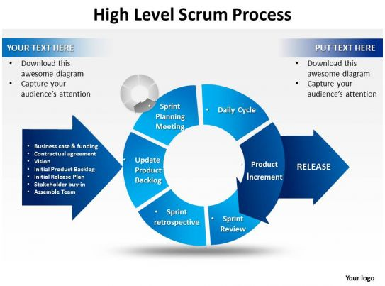 High level scrum process powerpoint templates ppt for High level project plan template ppt